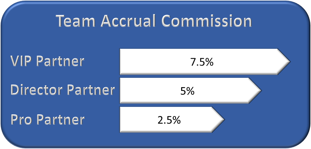 Team Accrual Commission chart